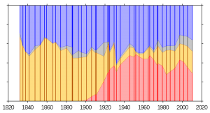 British voting since 1832